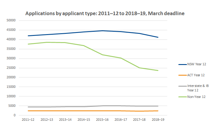 Graph showing applications by applicant type 2011-2012 to 2018-2019.