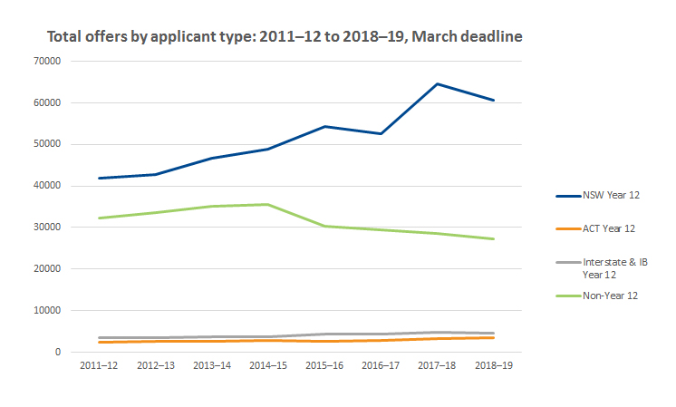 Graph showing offers by applicant type 2011-2012 to 2018-2019.
