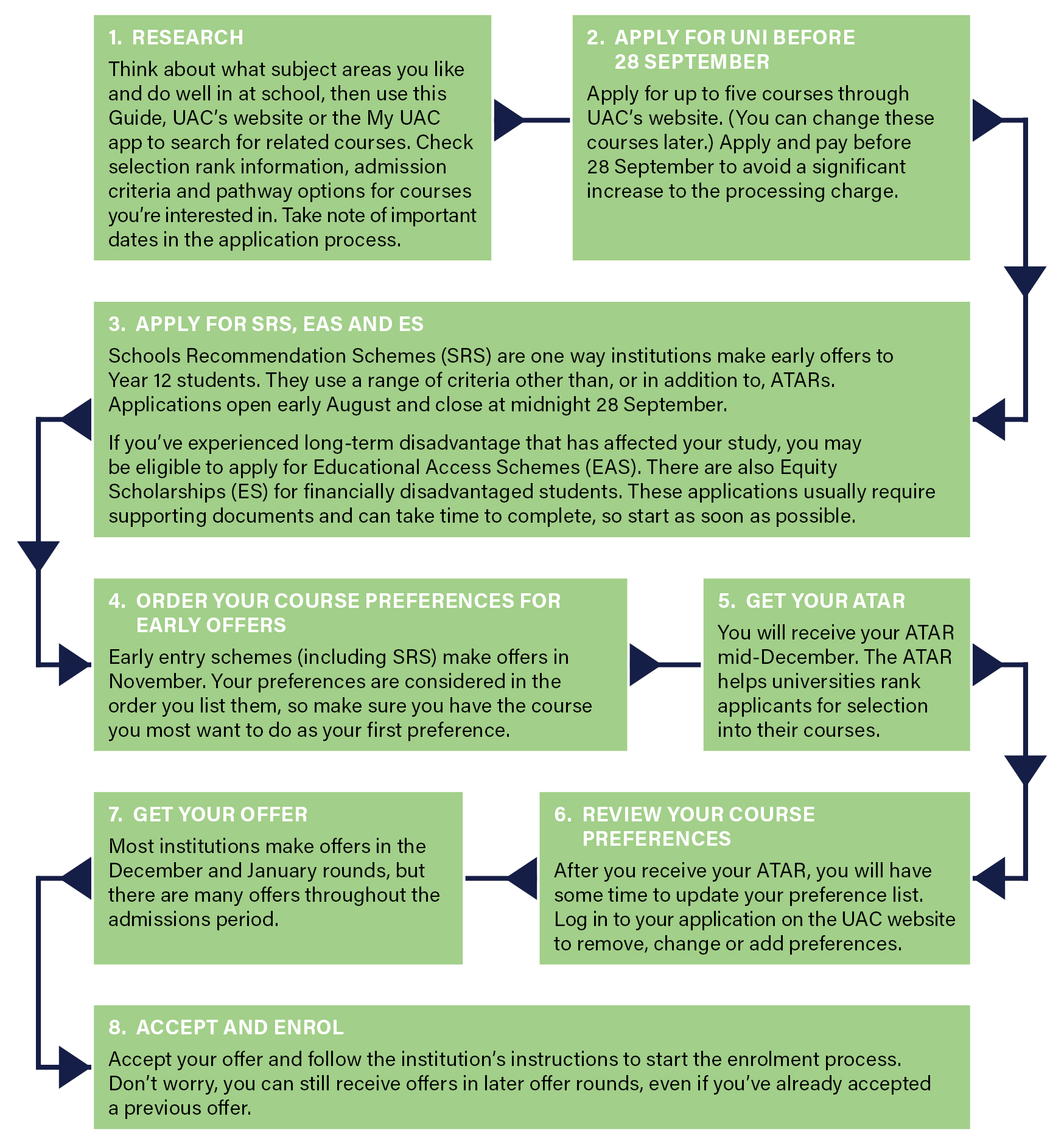 Steps to Study through UAC - a flow chart illustrating the process of applying for uni through UAC