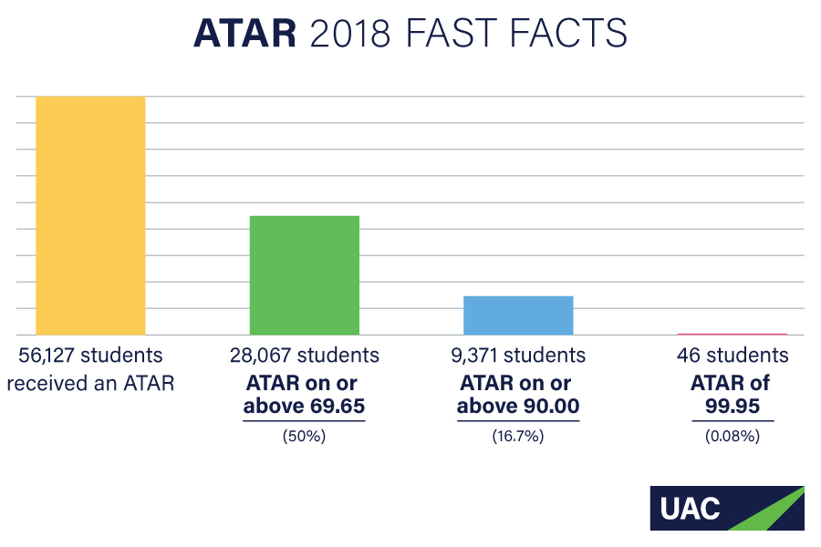 Graph of ATAR 2018 Fast Facts showing the number of students who received an ATAR and distribution of various ATARs