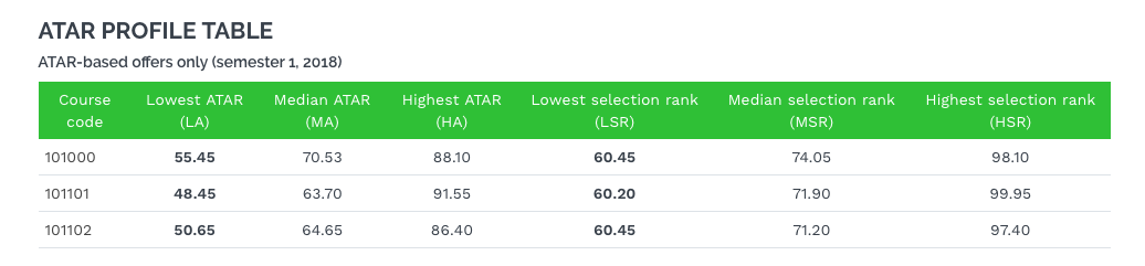 ATAR profile table showing course codes and lowest, middle and highest ATARs and selection ranks