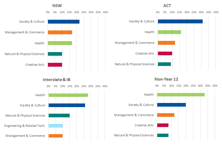 A series of graphs showing breakdown of applicants' first preference by field of study in NSW, ACT, Interstate and IB, and non-Year 12