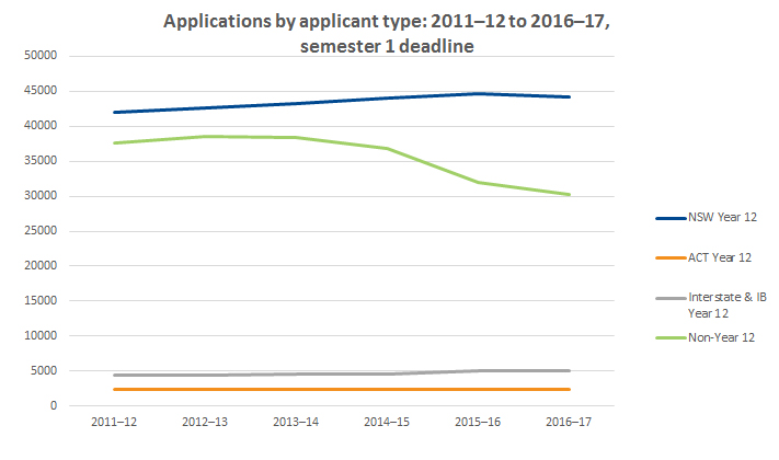Graph showing applications by applicant type 2011-2012 to 2016-2017 as at the semester 1 deadline 2017
