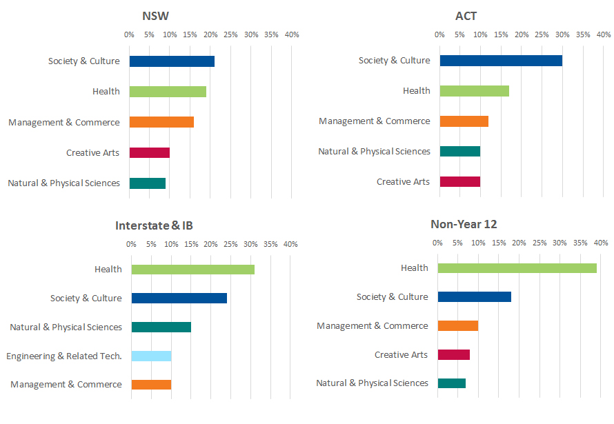 A series of graphs showing breakdown of applicants' first preferences by field of study and applicant type in NSW, ACT, Interstate and IB, and non-Year 12