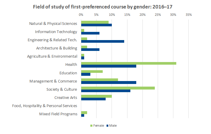 Graph showing field of study of first-preferenced course by gender 2016-2017