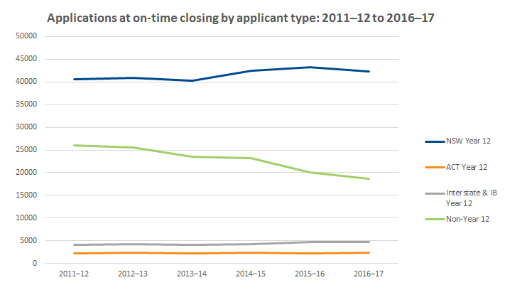Graph showing on-time closing by applicant type 2011-2012 to 2016-2017