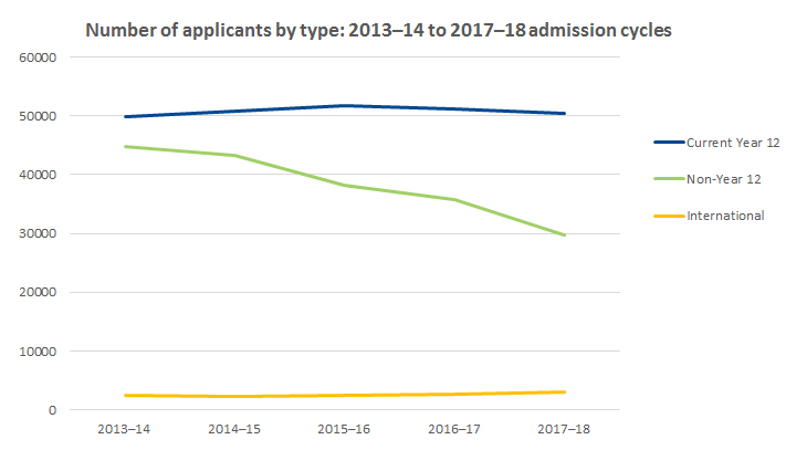 Graph showing number of applicants by type 2013-2014 to 2017-2018 admission cycles
