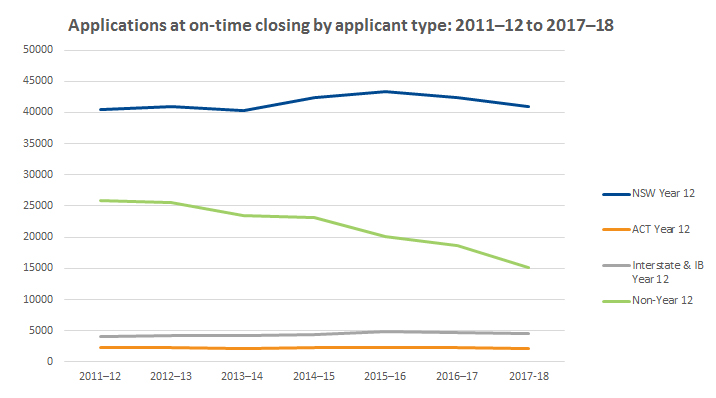 Graph showing applications at on-time closing by applicant type 2011-2012 to 2017-2018