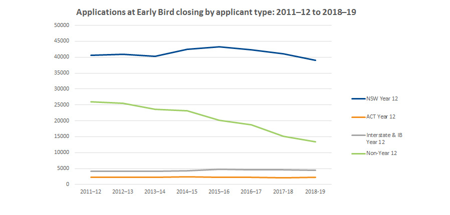 Graph showing applications at early bird closing by applicant type 2011-2012 to 2018-2019