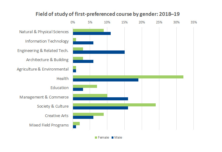 Graph showing field of study of first-preferenced course by gender 2018-2019