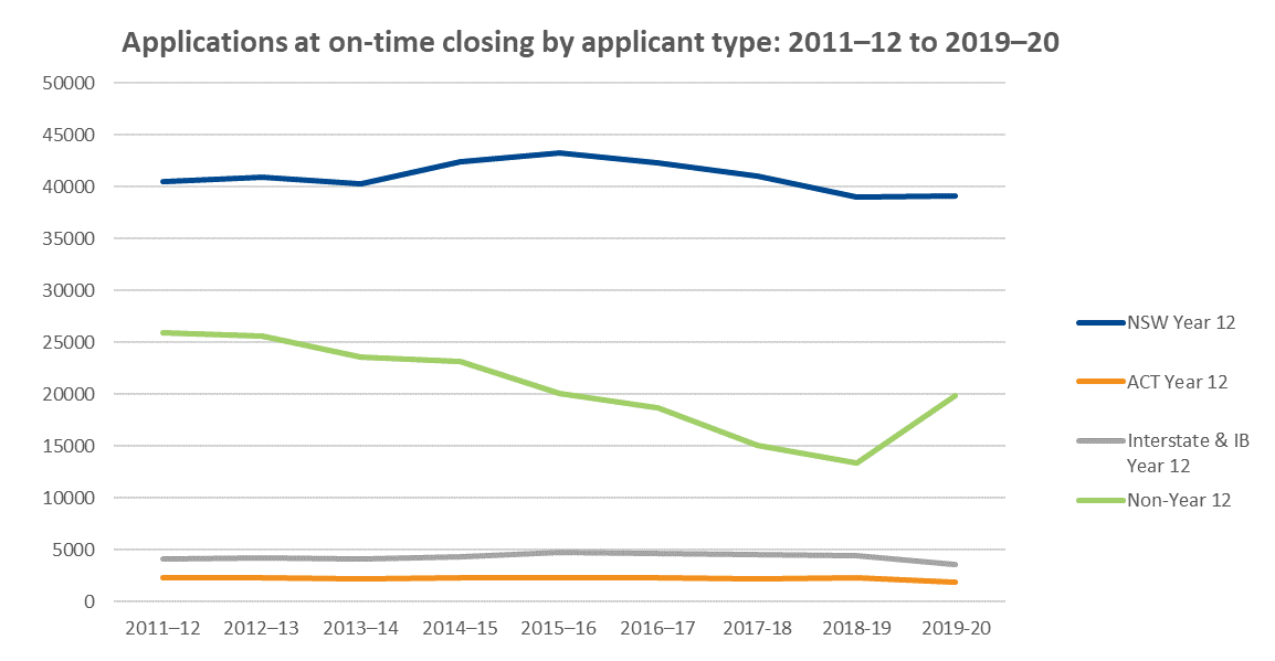 Applications at early bird closing by applicant type: 2011-12 to 2019-20