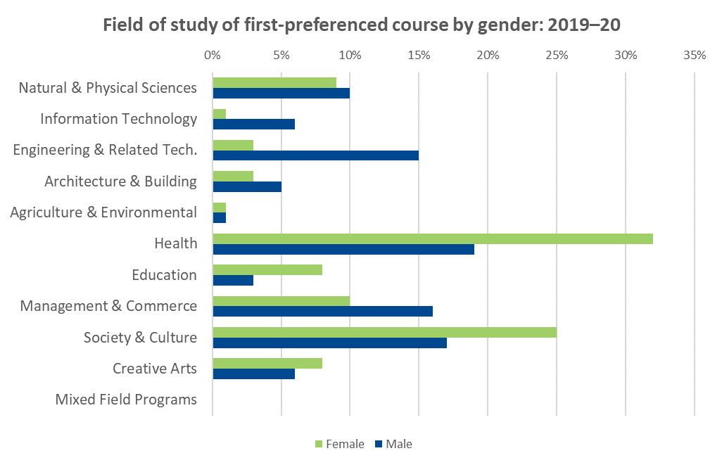 Field of study of first-preference course by gender: 2019-20