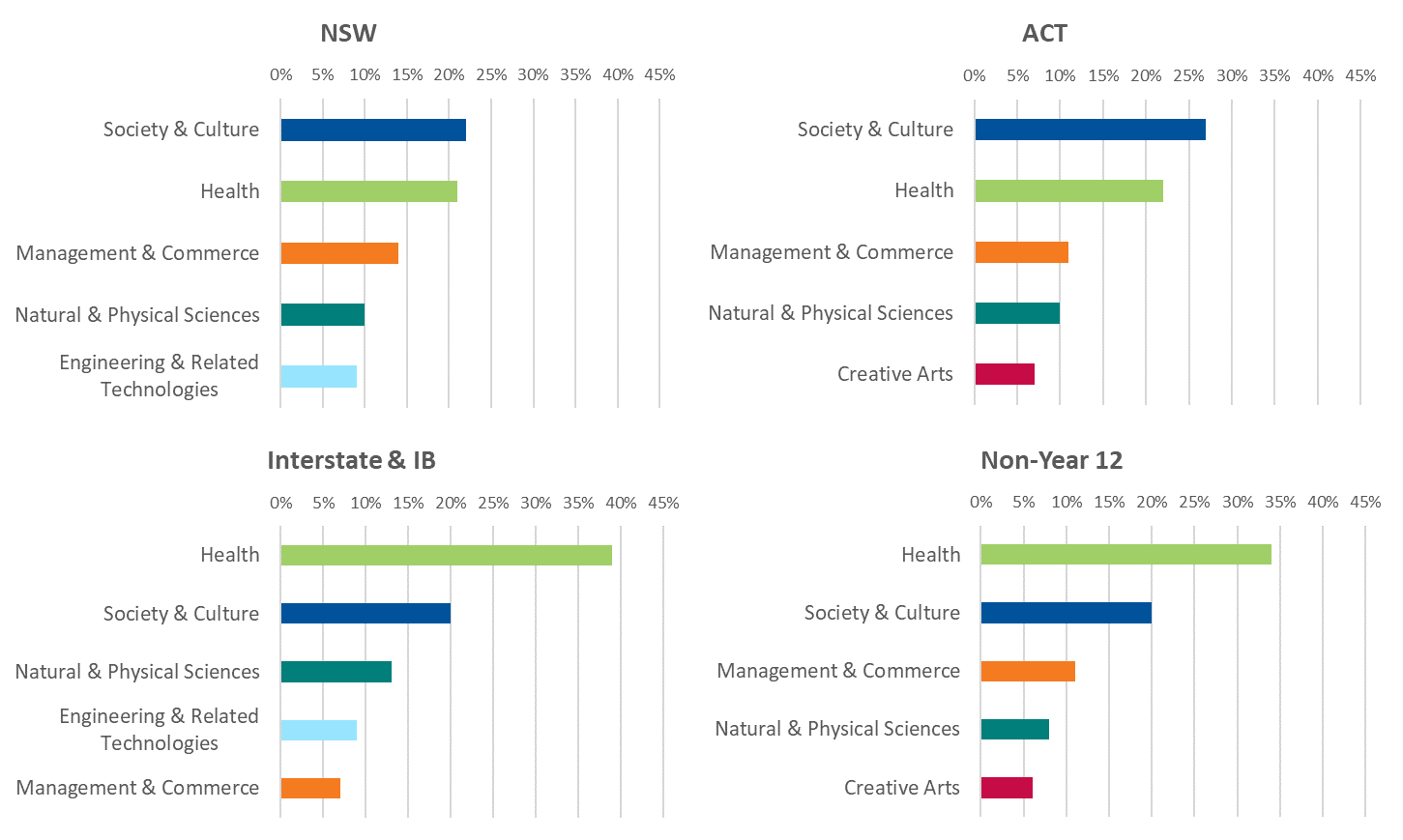 First preferences by field of study and applicant type