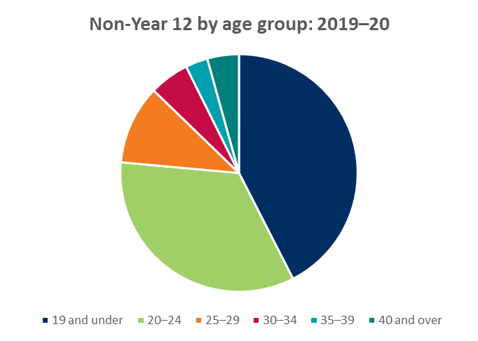 Non-Year 12 by age group: 2019-20