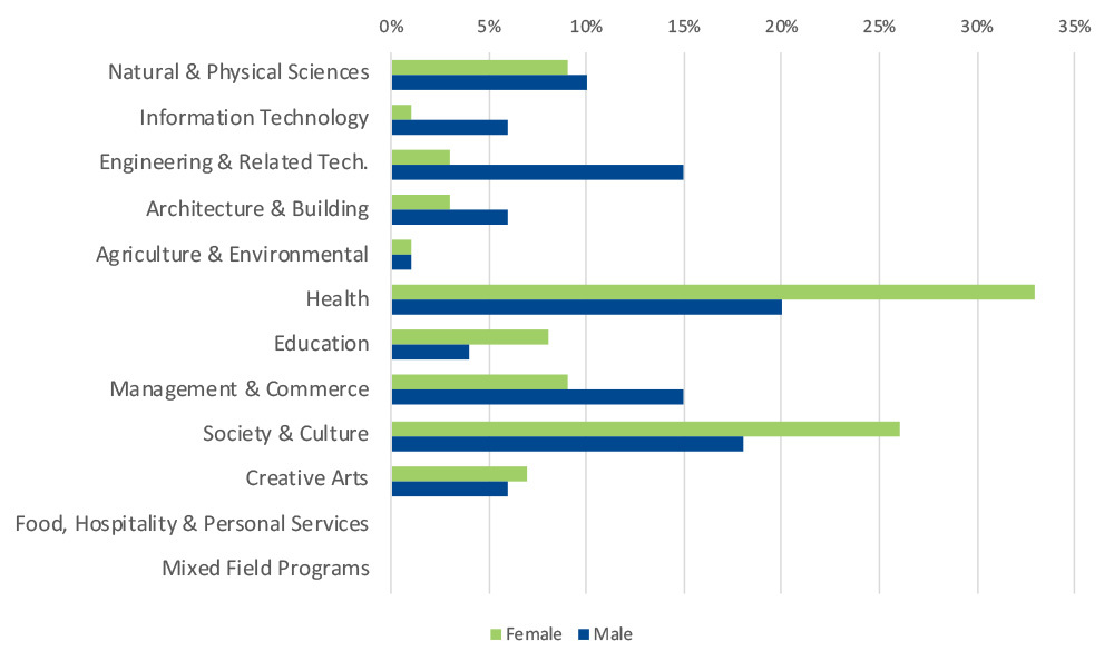 Field of study of first-preferences courses by gender: 2020–21