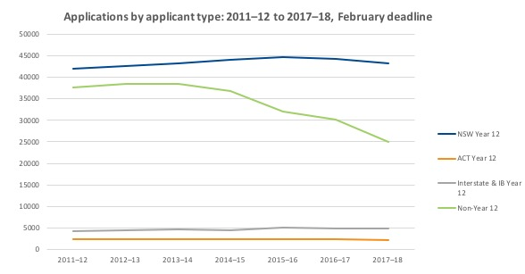 Graph showing applications by applicant type 2011-2012 to 2017-2018 as at the February 2018 deadline