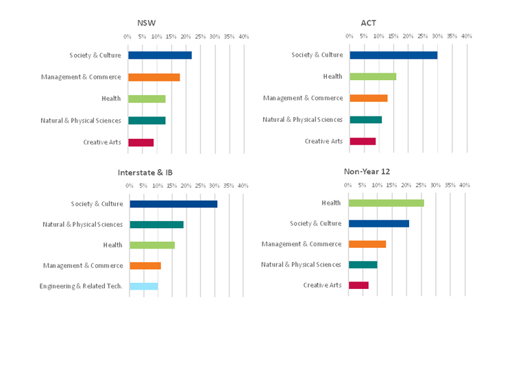 A series of graphs showing breakdown of offers made to applicants' by field of study in NSW, ACT, Interstate and IB, and non-Year 12