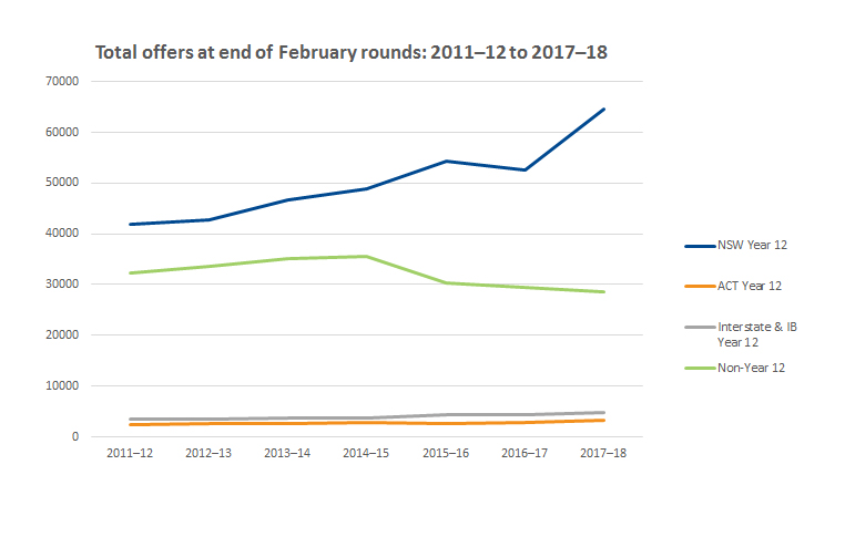 Graph showing total number of offers at end of February rounds 2011-2012 to 2017-2018