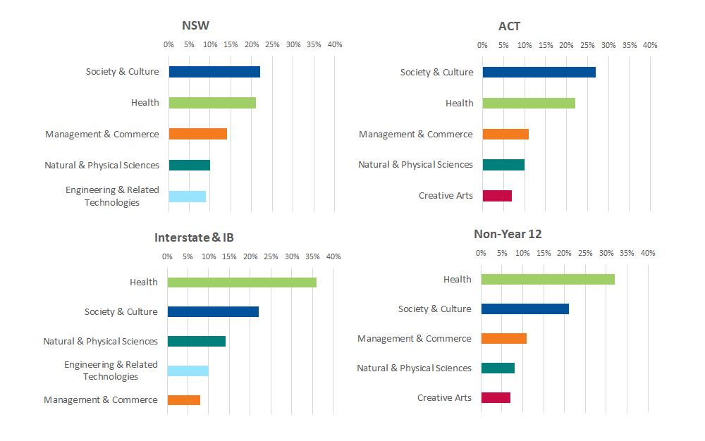 Applicants' first preferences by field of study
