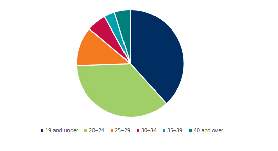 Gender split of UAC applicants