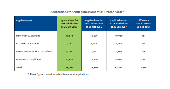 Table showing statistics for 2018 admissions applications as at 31 October 2017